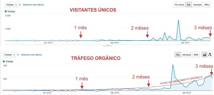 Comparação tráfego total x tráfego orgânico