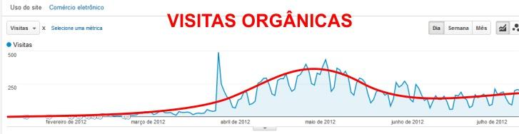 Estatísticas do sexto mês do blog Dicas Gráficas do Cardquali