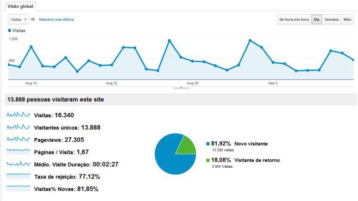 Oitavo mês - estatísticas